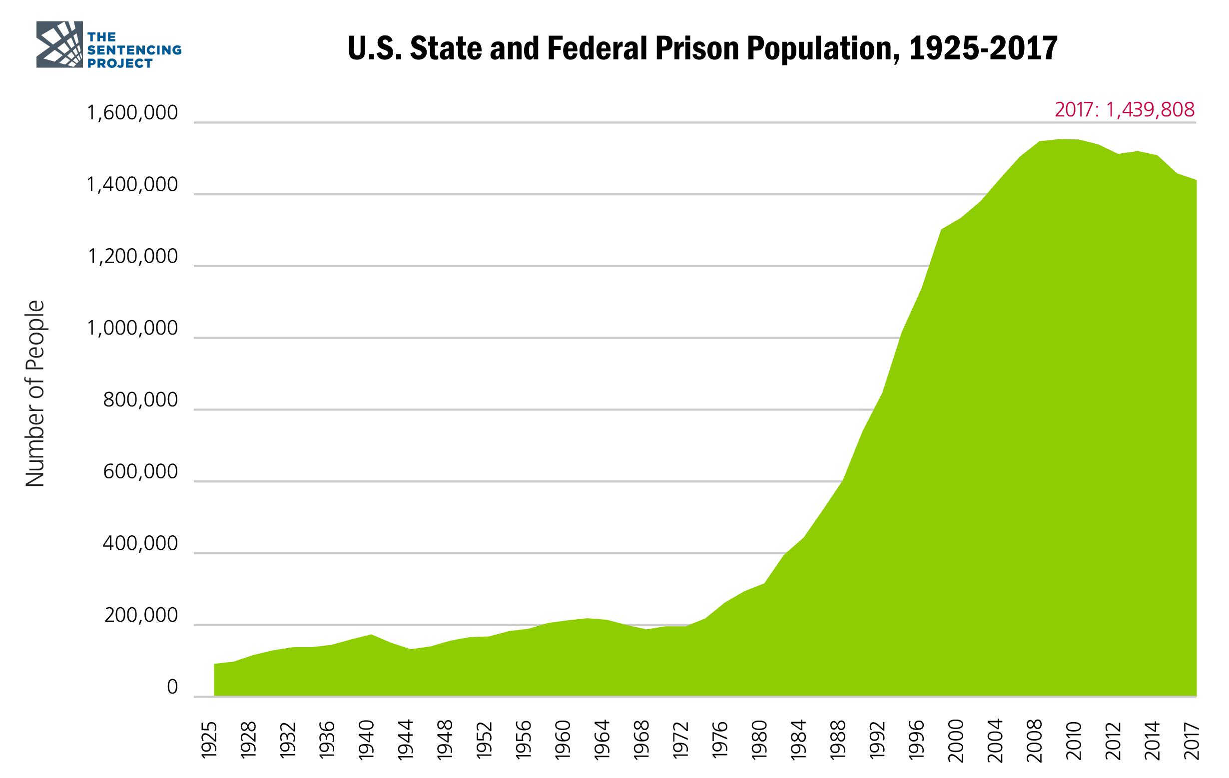 United States Prison Population