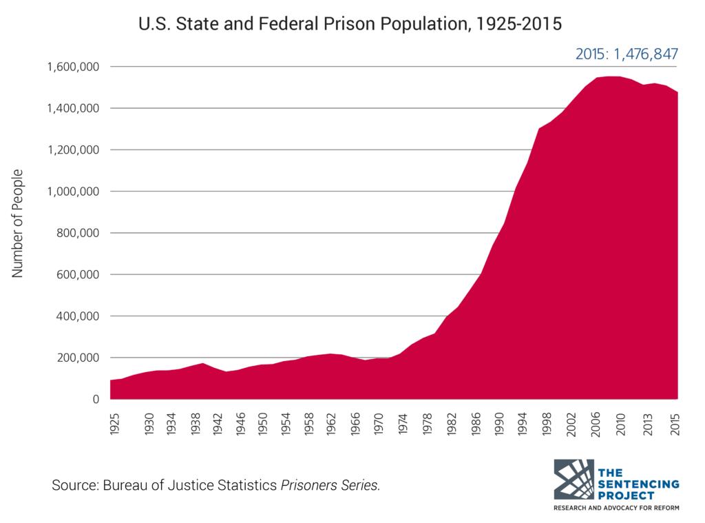 US-prison-population-1925-2015-1024x759